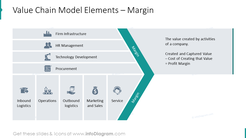 Margin: elements of value chain model