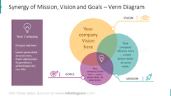 Synergy of mission, vision and goals diagram
