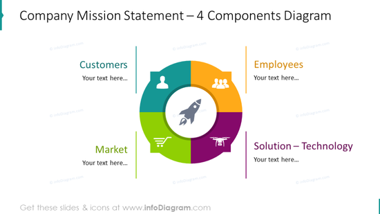 4 components diagram showing company mission statement