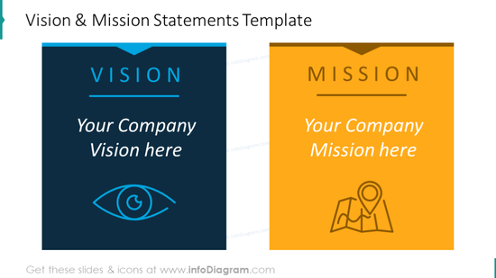 Example of the vision and mission statements slide