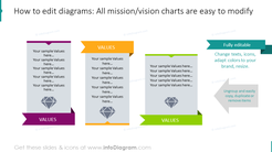 Example of the mission and vision chart