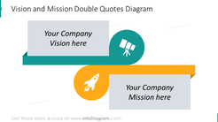 Example of the vision and mission quotes diagram