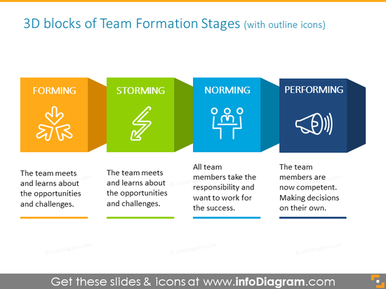 3D blocks with outline icons intended to show team formation stages