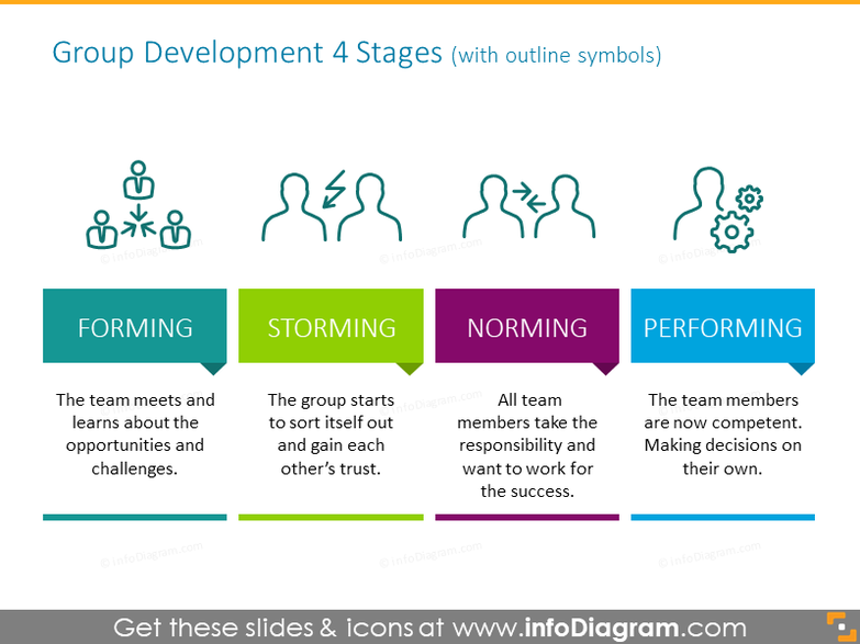 Group development 4 stages illustrated with outline symbols