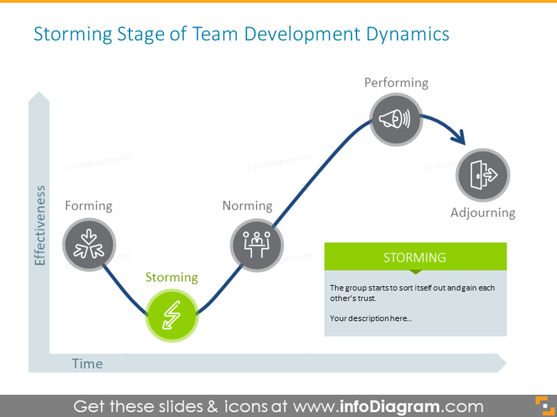 Storming stage of team development dynamics showed with different color