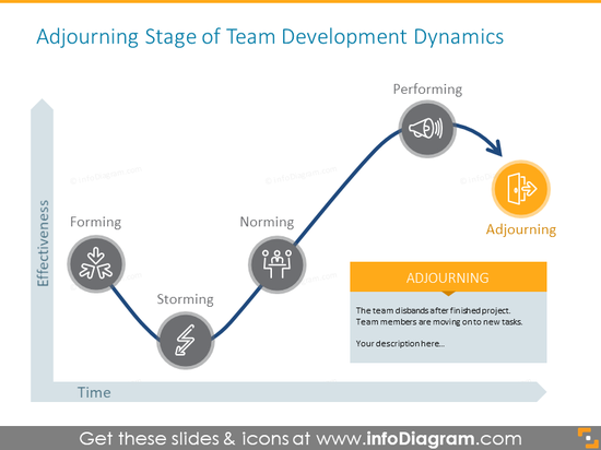 Adjourning Stage of Team Development Dynamics
