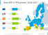 Real GDP in PPS growth map: Italy, Spain, Portugal, Greece
