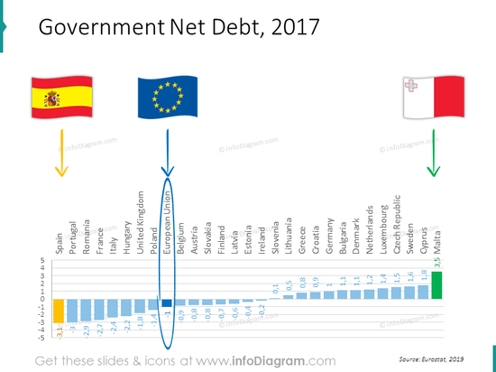 General government net deb bar chart for EU