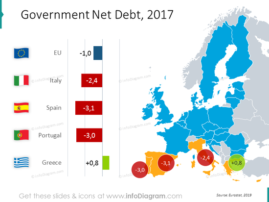 Government net debt map with values for EU: Italy, Spain, Portugal, Greece