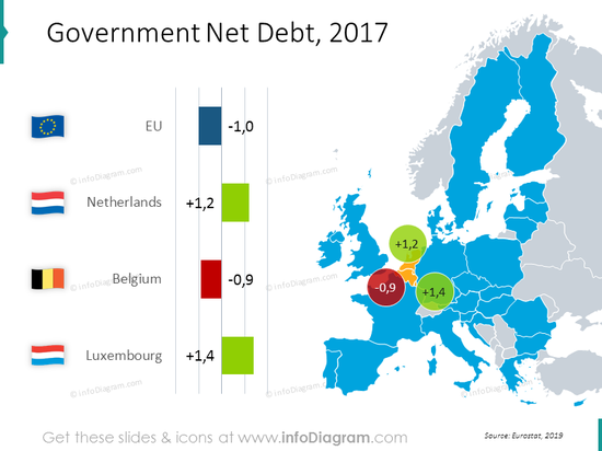 Government net debt EU map with values: Netherlands, Belgium, Luxembourg
