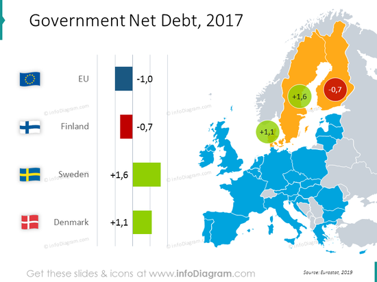 Government net debt EU map with values: Finland, Sweden, Denmark