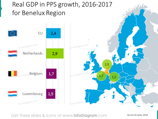 gdp-growth-belgium-netherlands-luxembourg-benelux-eu-chart-map-ppt