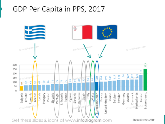 GDP chart EU Greece Spain Italy Portugal ranking powerpoint