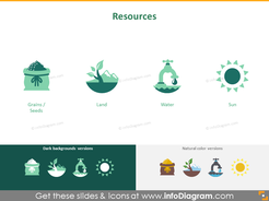 Crops cultivation resources