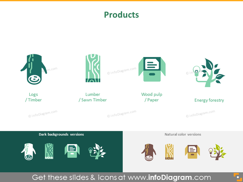Forestry: products