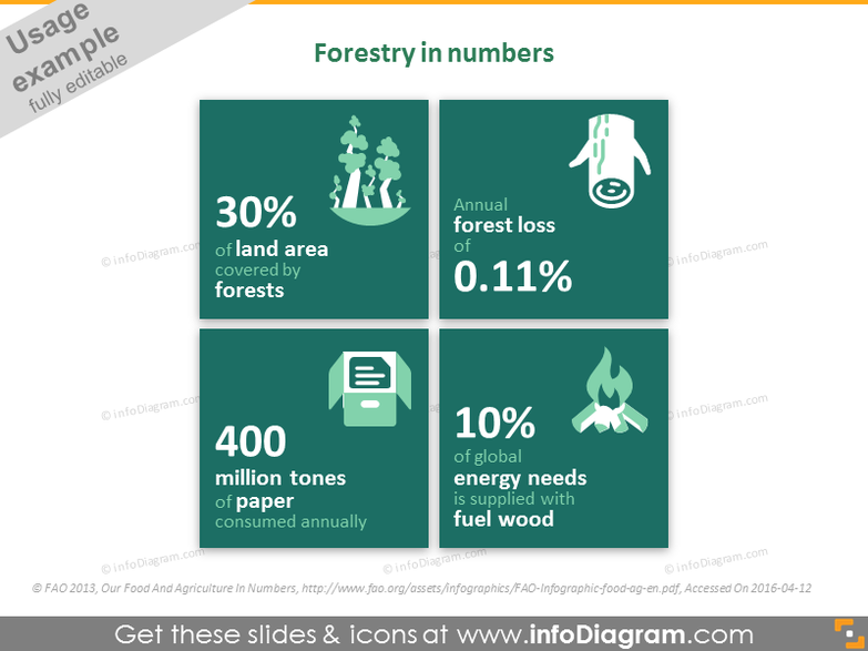 Forestry and wood industry in numbers