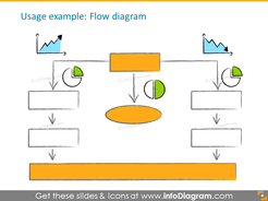 Usage example of the flow diagram