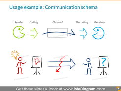 Example of the communication schema