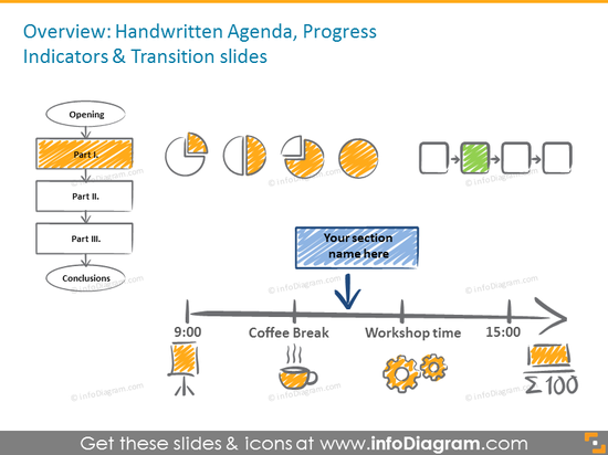 Handwritten agenda, progress indicators and transition slides