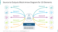 10 items block arrow diagram showing source to outputs process