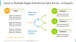 Input to multiple stages distribution shaped with split arrow for 3 outputs