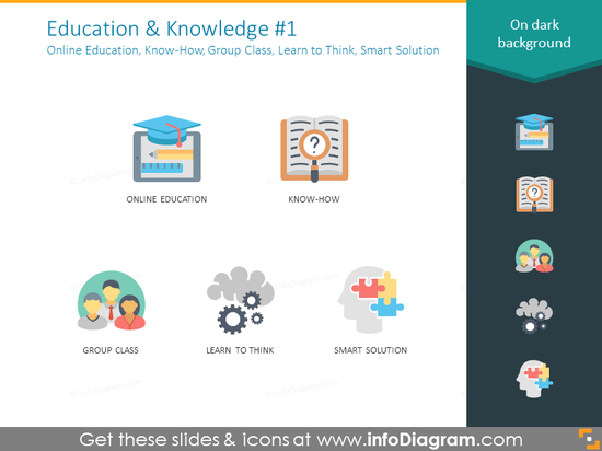 online education, know-how, group class, learn to think, smart solution