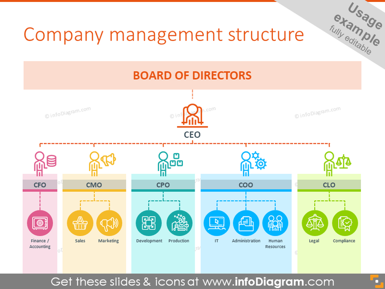Company management structure with icons to each department and position