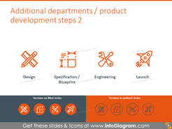 Additional departments: design, specification, engineering, launch