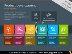 Product development schema showed with icons