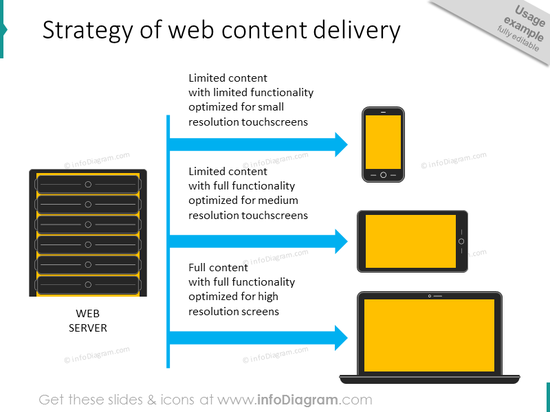web content delivery strategy mobile tablet computer diagram schema example ppt