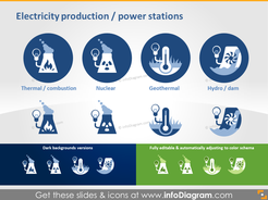 Electricity Production and Power Stations