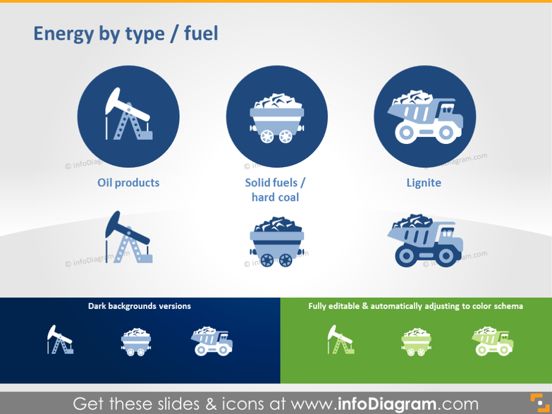 Energy by Type and Fuel Production