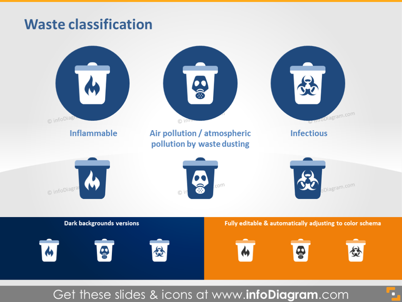 Waste Classification - Inflammable, Air Pollution, Infectious