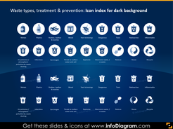 Icon Index on Dark Background: Waste Types, Treatment and Prevention