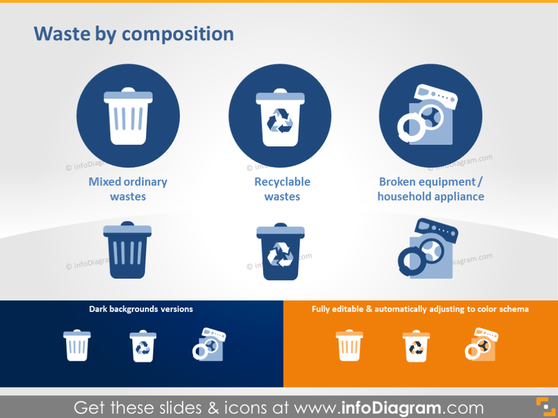 Waste by Composition - Mixed, Recyclable, Appliances