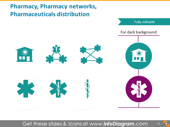 Pharmacy network distribution
