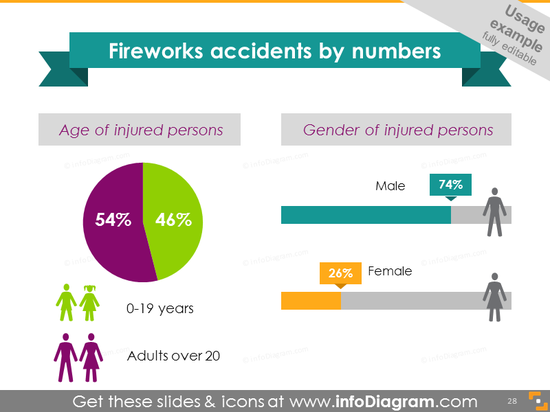 Fireworks accidents infographics chart age gender statistics