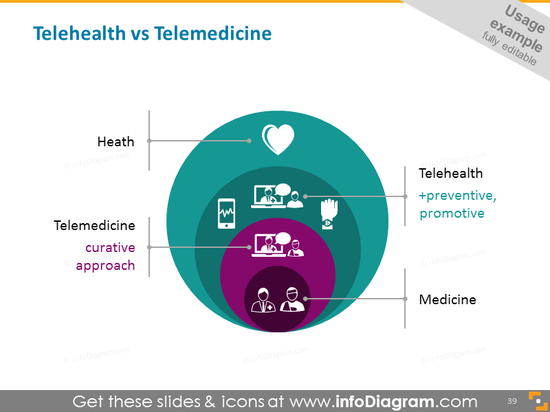 Telehealth preventive vs Telemedicine curative diagram