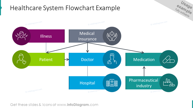 Healthcare system flowchart example