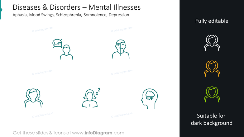 Mental illnesses infographics: aphasia, mood swings, schizophrenia