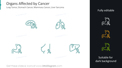 Organs affected by cancer: lung tumor, stomach cancer