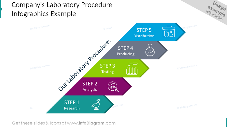 Company's laboratory procedure infographics