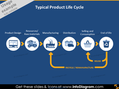 Product Life Cycle flow chart icons powerpoint infographics