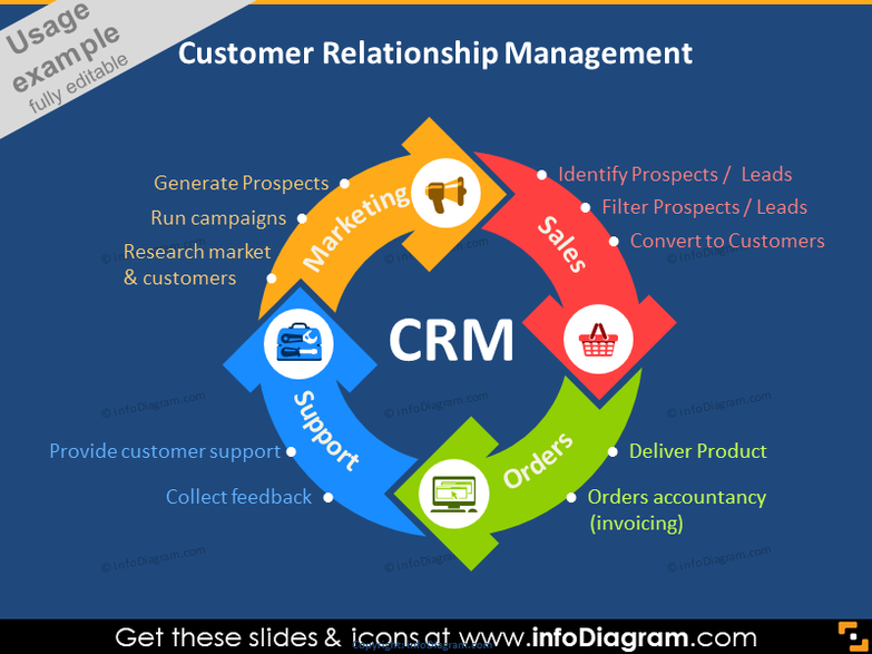 CRM Cycle infographics diy powerpoint icons
