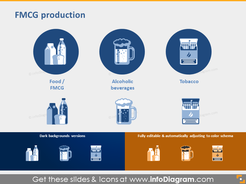 FMCG sector Food Alcoholic beverages Tobacco industry icon ppt