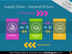 General picture of supply chain  illustrated with icons: producers, distribution, retail