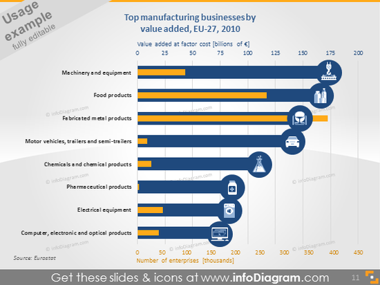 manufacturing sectors value added EU bar chart icons PPT