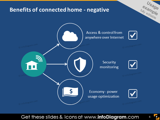 Benefits of connected home - negative