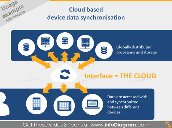 Cloud based device data synchronisation diagram slide pptx