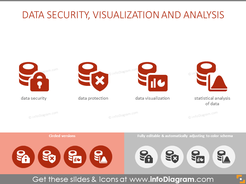 Data Security, Visualization and Analysis